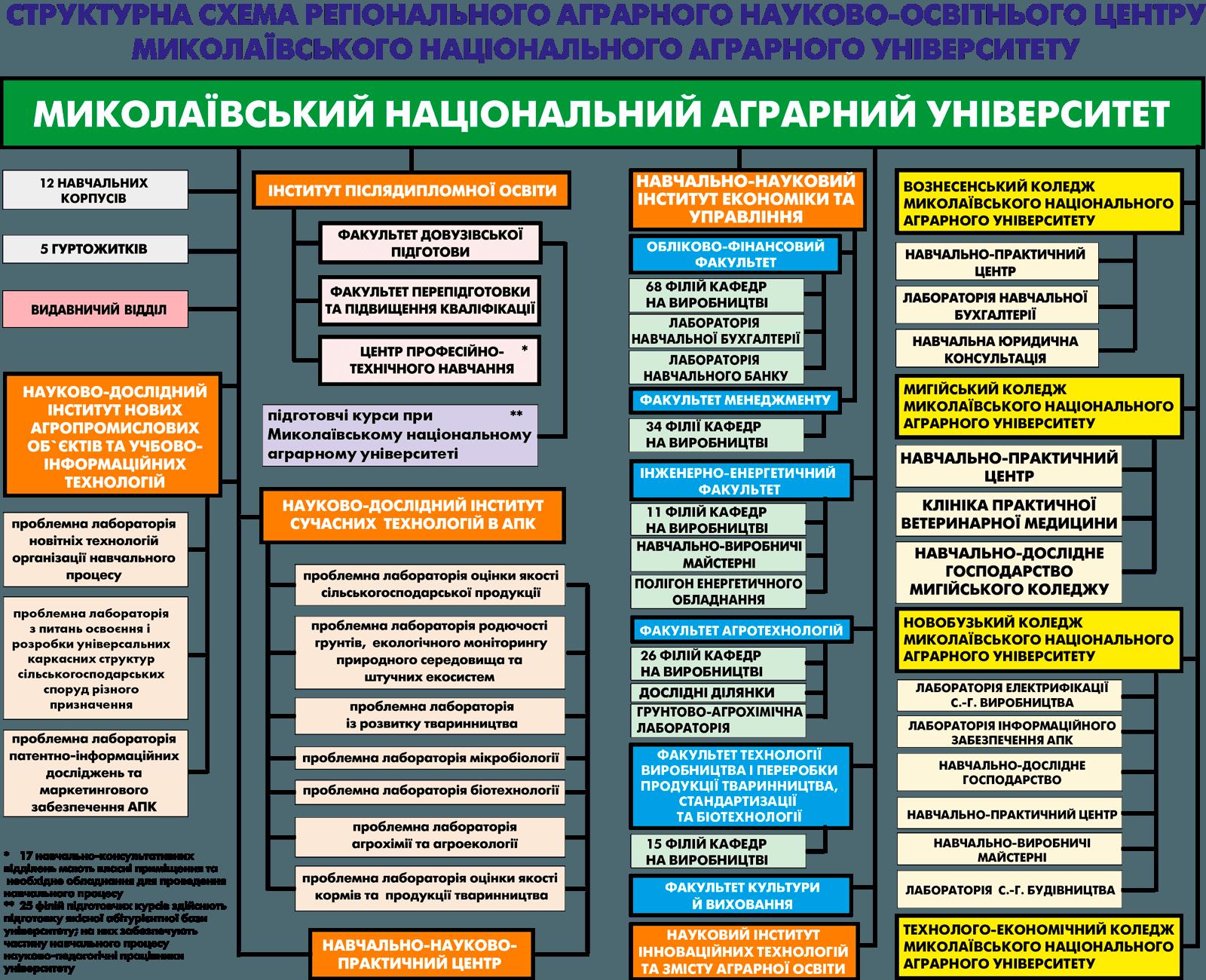 Структурна схема університету